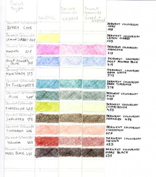 Derwent Coloursoft lightfastness test 2