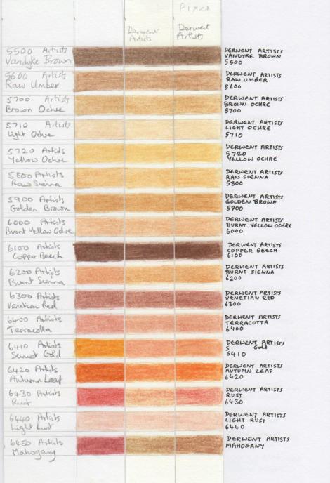 Derwent Artist lightfastness test 7