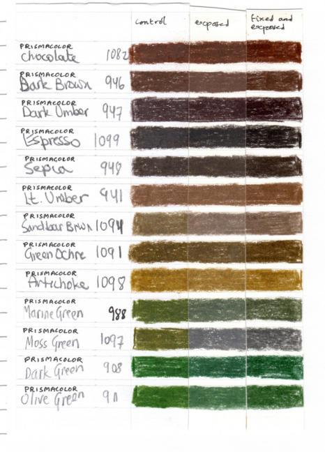 Sanford Prismacolor lightfastness test results 4