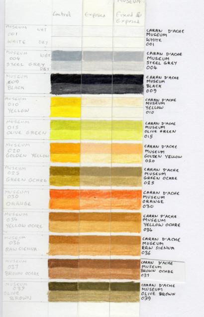 Caran d'Ache Museum lightfastness test results 1